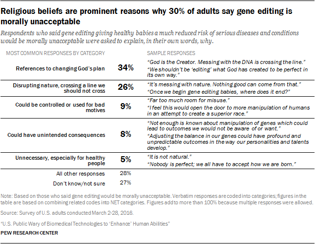 Religious beliefs are prominent reasons why 30% of adults say gene editing is morally unacceptable