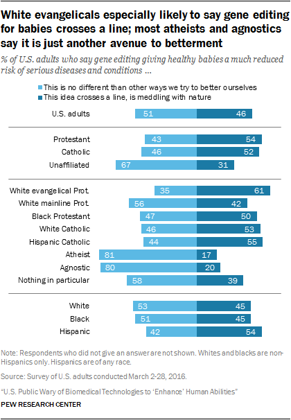 White evangelicals especially likely to say gene editing for babies crosses a line; most atheists and agnostics say it is just another avenue to betterment