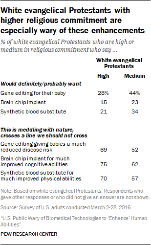 White evangelical Protestants with higher religious commitment are especially wary of these enhancements