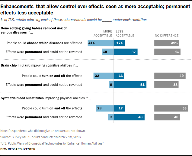 Enhancements that allow control over effects seen as more acceptable; permanent effects less acceptable