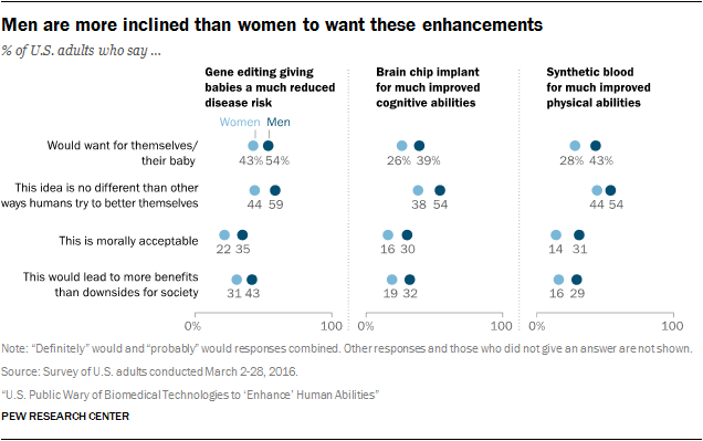 Men are more inclined than women to want these enhancements