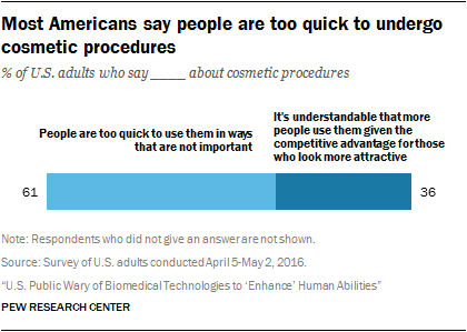Most Americans say people are too quick to undergo cosmetic procedures