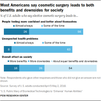 Most Americans say cosmetic surgery leads to both benefits and downsides for society