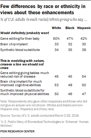 Few differences by race or ethnicity in views about these enhancements