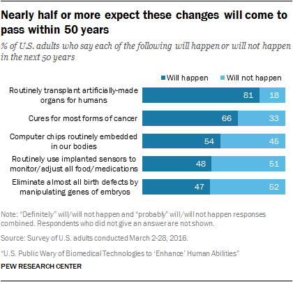 Nearly half or more expect these changes will come to pass within 50 years
