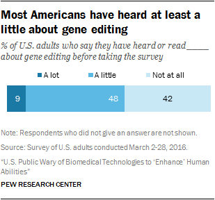 Most Americans have heard at least a little about gene editing