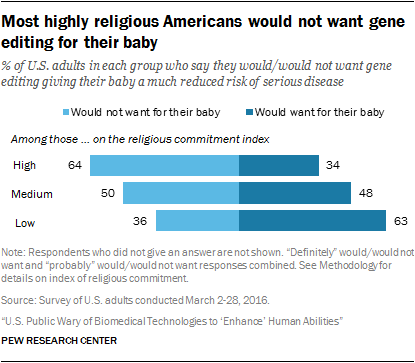 Most highly religious Americans would not want gene editing for their baby