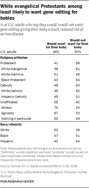 White evangelical Protestants least likely to want gene editing for babies