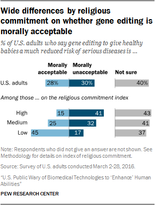 Wide differences by religious commitment on whether gene editing is morally acceptable