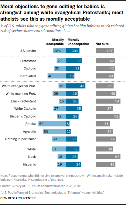 Moral objections to gene editing for babies is strongest among white evangelical Protestants; most atheists see this as morally acceptable