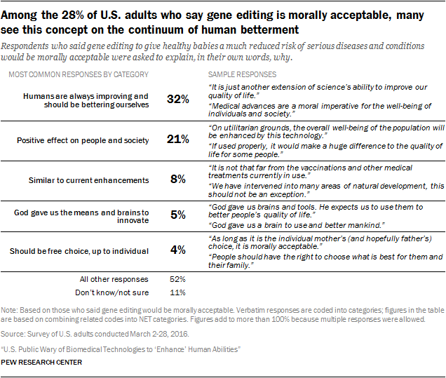 Among the 28% of U.S. adults who say gene editing is morally acceptable, many see this concept on the continuum of human betterment