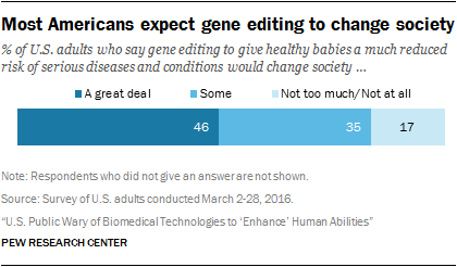 Most Americans expect gene editing to change society