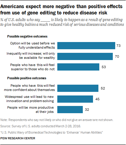 Americans expect more negative than positive effects from use of gene editing to reduce disease risk