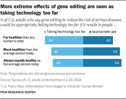 More extreme effects of gene editing are seen as taking technology too far