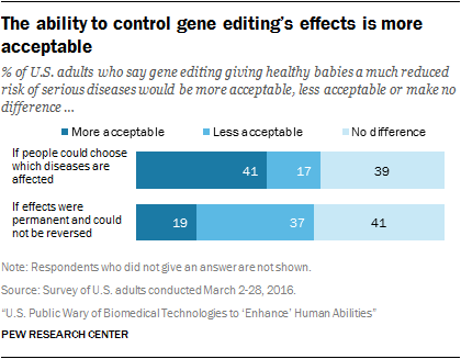 The ability to control gene editing's effects is more acceptable