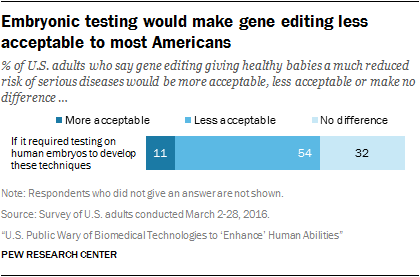Embryonic testing would make gene editing less acceptable to most Americans