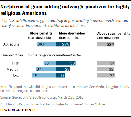 Negatives of gene editing outweigh positives for highly religious Americans