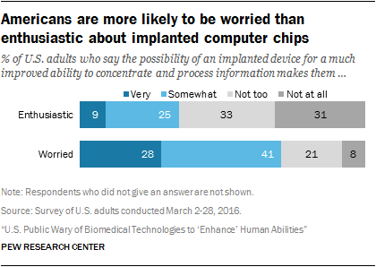 Americans are more likely to be worried than enthusiastic about implanted computer chips