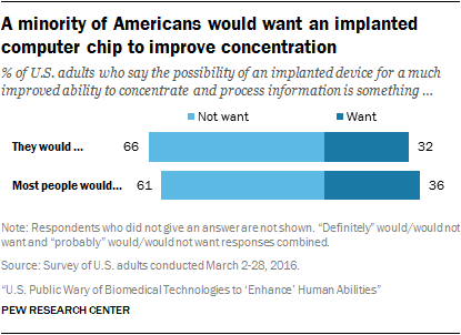 A minority of Americans would want an implanted computer chip to improve concentration