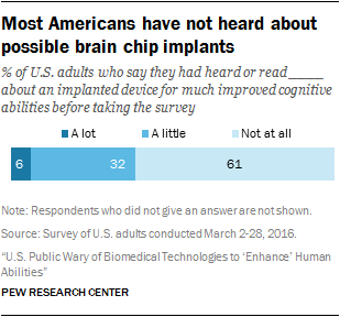 Most Americans have not heard about possible brain chip implants
