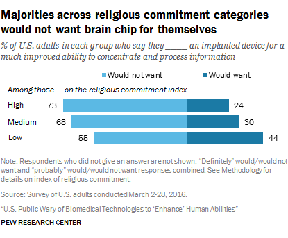 Majorities across religious commitment categories would not want brain chip for themselves