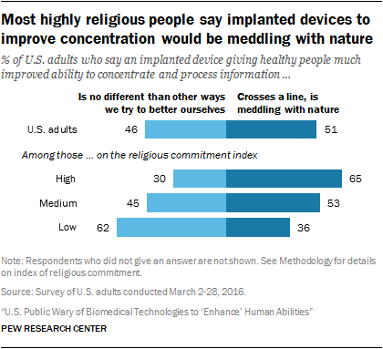 Most highly religious people say implanted devices to improve concentration would be meddling with nature