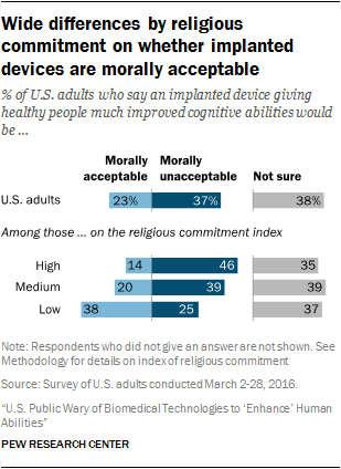 Wide differences by religious commitment on whether implanted devices are morally acceptable