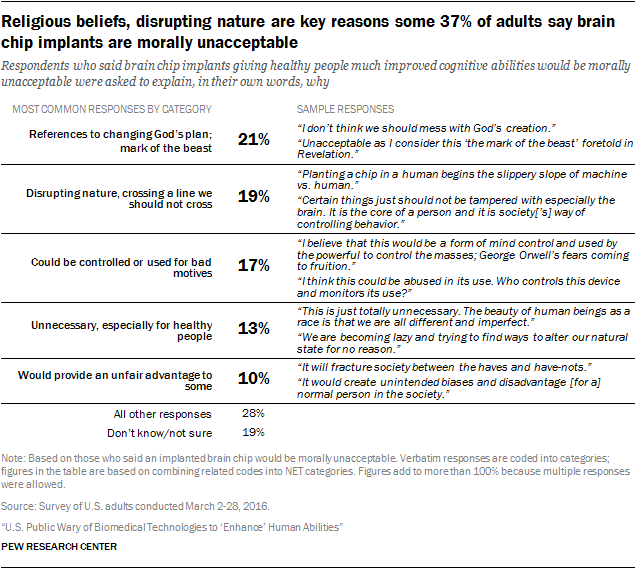 Religious beliefs, disrupting nature are key reasons some 37% of adults say brain chip implants are morally unacceptable