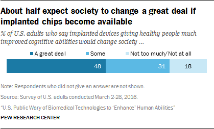 About half expect society to change a great deal if implanted chips become available