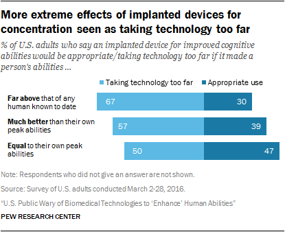 More extreme effects of implanted devices for concentration seen as taking technology too far