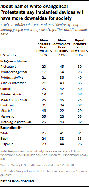 About half of white evangelical Protestants say implanted devices will have more downsides for society