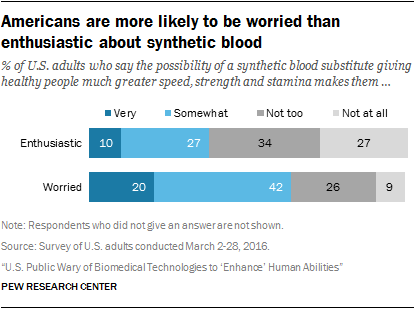 Americans are more likely to be worried than enthusiastic about synthetic blood