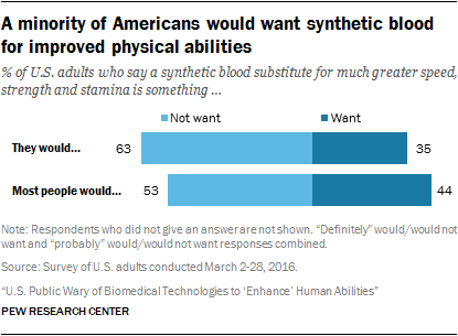 A minority of Americans would want synthetic blood for improved physical abilities