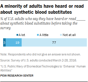 A minority of adults have heard or read about synthetic blood substitutes