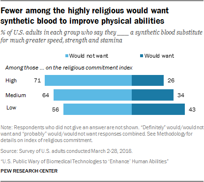 Fewer among the highly religious would want synthetic blood to improve physical abilities