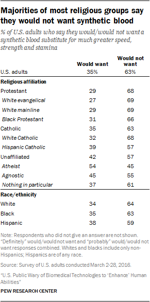 Majorities of most religious groups say they would not want synthetic blood