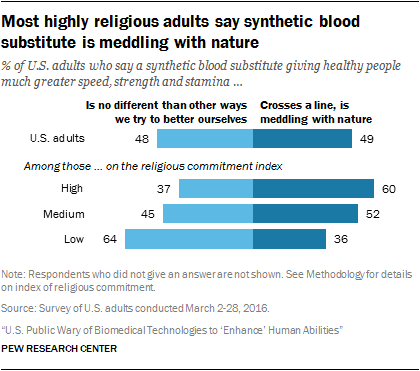 Most highly religious adults say synthetic blood substitute is meddling with nature