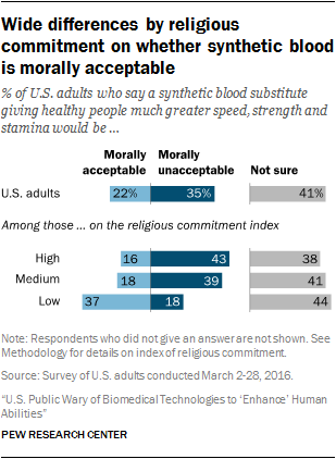 Wide differences by religious commitment on whether synthetic blood is morally acceptable