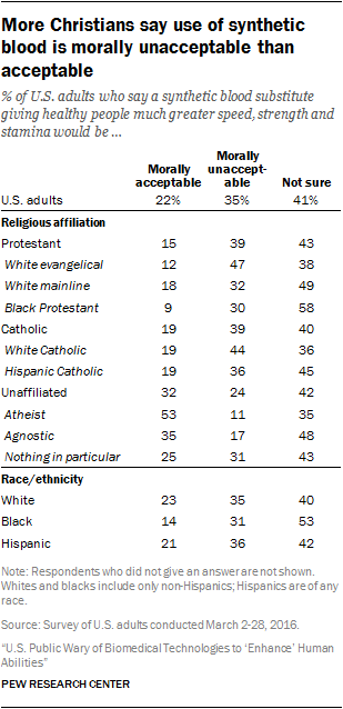 More Christians say use of synthetic blood is morally unacceptable than acceptable