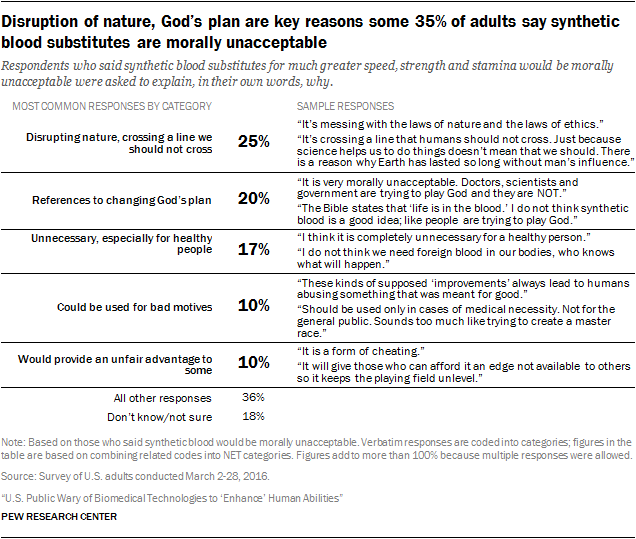 Disruption of nature, God's plan are key reasons some 35% of adults say synthetic blood substitutes are morally unacceptable