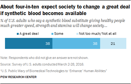 About four-in-ten expect society to change a great deal if synthetic blood becomes available