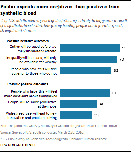 Public expects more negatives than positives from synthetic blood