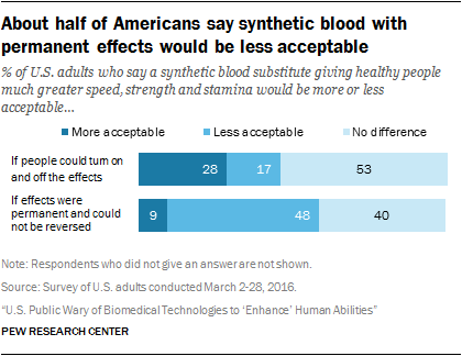 About half of Americans say synthetic blood with permanent effects would be less acceptable