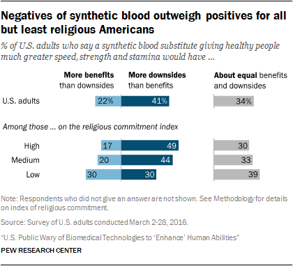 Negatives of synthetic blood outweigh positives for all but least religious Americans