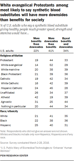 White evangelical Protestants among most likely to say synthetic blood substitutes will have more downsides than benefits for society