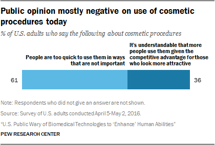 Public opinion mostly negative on use of cosmetic procedures today