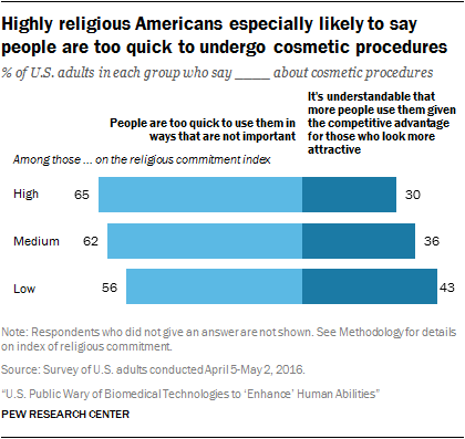 Highly religious Americans especially likely to say people are too quick to undergo cosmetic procedures
