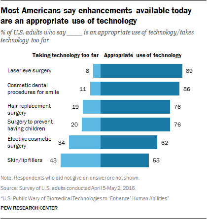 Most Americans say enhancements available today are an appropriate use of technology