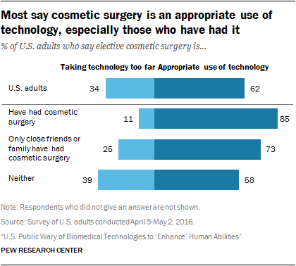 Most say cosmetic surgery is an appropriate use of technology, especially those who have had it