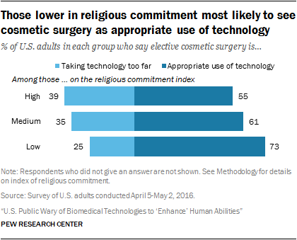 Those lower in religious commitment most likely to see cosmetic surgery as appropriate use of technology